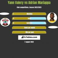 Yann Valery vs Adrian Mariappa h2h player stats