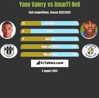 Yann Valery vs Amari'i Bell h2h player stats