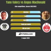 Yann Valery vs Angus MacDonald h2h player stats