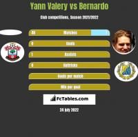Yann Valery vs Bernardo h2h player stats
