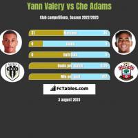 Yann Valery vs Che Adams h2h player stats