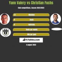 Yann Valery vs Christian Fuchs h2h player stats