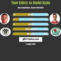 Yann Valery vs Daniel Ayala h2h player stats