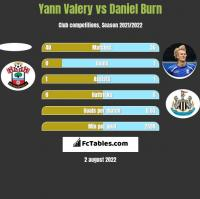 Yann Valery vs Daniel Burn h2h player stats