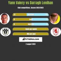 Yann Valery vs Darragh Lenihan h2h player stats