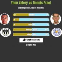 Yann Valery vs Dennis Praet h2h player stats