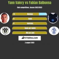 Yann Valery vs Fabian Balbuena h2h player stats