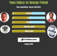 Yann Valery vs George Friend h2h player stats