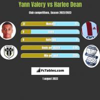 Yann Valery vs Harlee Dean h2h player stats