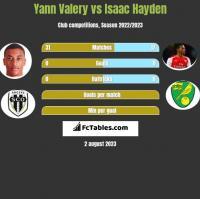 Yann Valery vs Isaac Hayden h2h player stats
