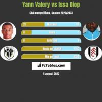 Yann Valery vs Issa Diop h2h player stats