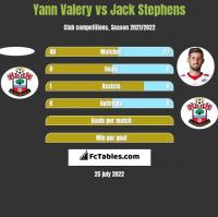 Yann Valery vs Jack Stephens h2h player stats