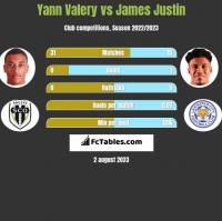 Yann Valery vs James Justin h2h player stats