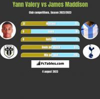 Yann Valery vs James Maddison h2h player stats