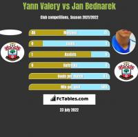 Yann Valery vs Jan Bednarek h2h player stats