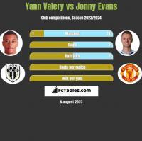 Yann Valery vs Jonny Evans h2h player stats