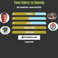 Yann Valery vs Kenedy h2h player stats
