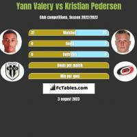 Yann Valery vs Kristian Pedersen h2h player stats