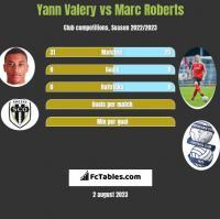Yann Valery vs Marc Roberts h2h player stats