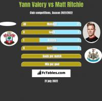 Yann Valery vs Matt Ritchie h2h player stats