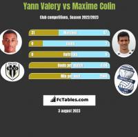 Yann Valery vs Maxime Colin h2h player stats