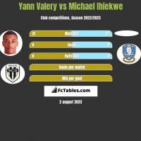 Yann Valery vs Michael Ihiekwe h2h player stats