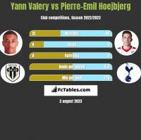 Yann Valery vs Pierre-Emil Hoejbjerg h2h player stats