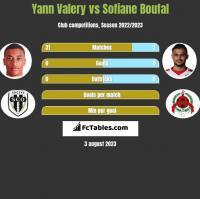 Yann Valery vs Sofiane Boufal h2h player stats
