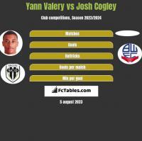 Yann Valery vs Josh Cogley h2h player stats