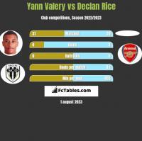 Yann Valery vs Declan Rice h2h player stats