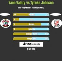 Yann Valery vs Tyreke Johnson h2h player stats