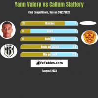 Yann Valery vs Callum Slattery h2h player stats