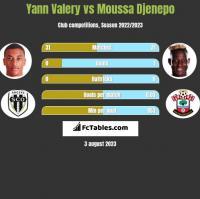 Yann Valery vs Moussa Djenepo h2h player stats