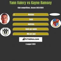 Yann Valery vs Kayne Ramsey h2h player stats