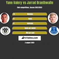 Yann Valery vs Jarrad Branthwaite h2h player stats