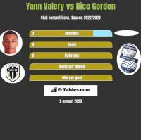 Yann Valery vs Nico Gordon h2h player stats