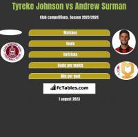 Tyreke Johnson vs Andrew Surman h2h player stats