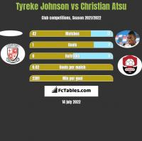 Tyreke Johnson vs Christian Atsu h2h player stats