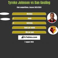 Tyreke Johnson vs Dan Gosling h2h player stats
