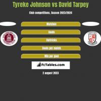 Tyreke Johnson vs David Tarpey h2h player stats