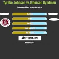 Tyreke Johnson vs Emerson Hyndman h2h player stats