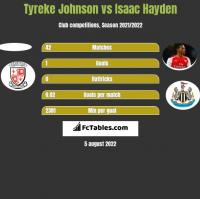 Tyreke Johnson vs Isaac Hayden h2h player stats