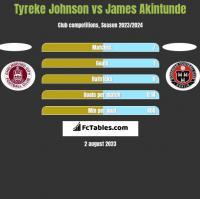 Tyreke Johnson vs James Akintunde h2h player stats