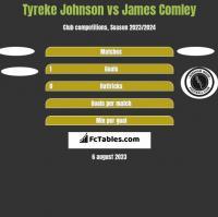 Tyreke Johnson vs James Comley h2h player stats