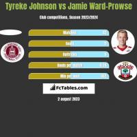 Tyreke Johnson vs Jamie Ward-Prowse h2h player stats