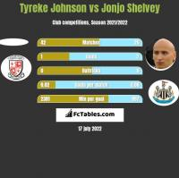Tyreke Johnson vs Jonjo Shelvey h2h player stats