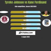 Tyreke Johnson vs Kane Ferdinand h2h player stats