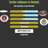 Tyreke Johnson vs Kenedy h2h player stats