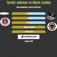 Tyreke Johnson vs Mario Lemina h2h player stats