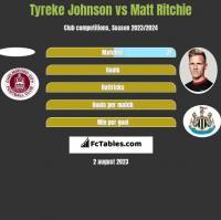 Tyreke Johnson vs Matt Ritchie h2h player stats